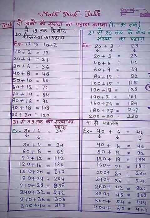 🧮 शेयरचैट गणित एक्सपर्ट - Em M ath Trick - Taste नमत दो अनी की संख्या का पहाड़ा बनाना ( - 99 तक ) से 9 तक के बीच यासे 29 तक के बीच कीसंख्या का पहाड़ा संख्या का पहाड़ा Ex - 129 10 + 2 EX - 20 + 3 - 23 1042512 20 + 3 - 120 + 4 : 24 23 46 30 + 6 : 36 609 Ho + 8 : 48 Bo + 1292 5o + / 0760 100 + 15 : 15 80 + 1272 120 + 18 - 138 Fo + 14 = 84 140 + 21 Bo + 16 : 396 160 + 24 = 184 + 18 = 108 180 + 27 = 207 ( 204 20 120 200 + 30 : 230 131से 39 तक कीसरव्याका पा से 49 तक पहाड़ा Ex - 30 + 4 - 34 Ex - 40 + 6 = 46 30 + 4 234 60 + 8 : 68 90 - 12 = | 12 120 + 1 136 ISO + 20170 180 + 242 204 210 + 281938 240432 - 272 270 + 36306 300 + 4 = उप० 40 + 6 : 46 80 + 12 = 92 120 + 18 = 138 160 + 24 : 184 200 + 30 = 230 240 + 36 - 246 280 + 42 : 322 320 + 483 360 360 + 4 = पाप 400 + 60 - 460 - ShareChat