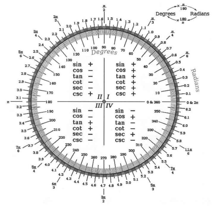 🧮 सरल गणित / Reasoning - 180 Degrees Radians 171 . 1 , 5 14 x 180 bul , 5 2 . 5 Deore 120 0 . 6 20 . 5 110 100 80 80 Degrees 70 60 130 sin sin + COS cos + tan tan cot cot sec sec + CSC CSC + . 2 . 9 + 11 Radians Lulushuluuhoolachadaskondazhdonte 3 . 1 - 0 & 211 - 190 1 sin COS 3 . 3 sin COS tan + tan 11 + + ! cot 1 3 . 5 cot sec CSC + 3 . 6 sec CSC 1 3 . 8 / 250 260 270 280 5 . 6 5 . 5 un mini 5x 4 . 3 4 . 4 45 46 - ShareChat