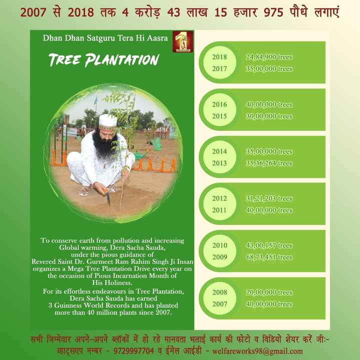 🇮🇳 ਸਵੱਛ-ਤੰਤਰਤਾ - 2007 À 2018 de 4 eta 43 are 15 EUR 975 de maig Dhan Dhan Satguru Tera Hi Aasra TREE PLANTATION 2018 24 , 84 , 900 trees 35 , 00 , 000 trees 2017 2016 40 , 00 , 000 trees 30 , 00 , 000 trees 2015 2014 35 , 00 , 000 trees 35 , 36 , 264 trees 2013 2013 2012 2011 31 , 21 , 203 trees 40 , 00 , 000 trees Stato de 2010 2009 43 , 00 , 157 trees 68 , 73 , 451 trees To conserve earth from pollution and increasing Global warming , Dera Sacha Sauda , under the pious guidance of Revered Saint Dr . Gurmeet Ram Rahim Singh Ji Insan organizes a Mega Tree Plantation Drive every year on the occasion of Pious Incarnation Month of His Holiness . For its effortless endeavours in Tree Plantation , Dera Sacha Sauda has earned 3 Guinness World Records and has planted more than 40 million plants since 2007 . 2008 20 , 00 , 000 trees 40 , 00 , 000 trees 2007 सभी जिम्मेवार अपने - अपने ब्लॉकों में हो रहे मानवता भलाई कार्य की फोटो व विडियो शेयर करें जीः CECHY 6 - 9729997704 a 347 3TEET - welfareworks 98 @ gmail . com - ShareChat